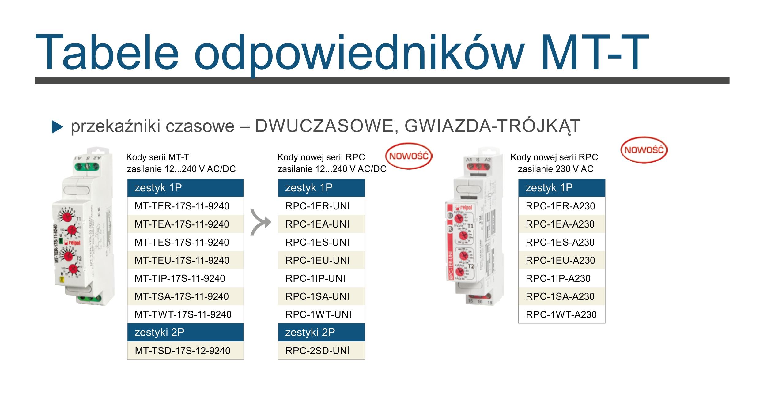 Polskie dwuufunkcyjne